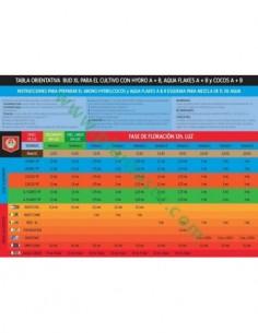 FILTRO CARBON ECO EDITION 200M3/H 100/135 * SISTEMA ANTI OLOR